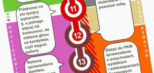 Fragment infografiki przedstawiający etap wyboru i kolejny