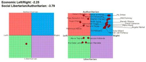 Wykres politycznego kompasu
