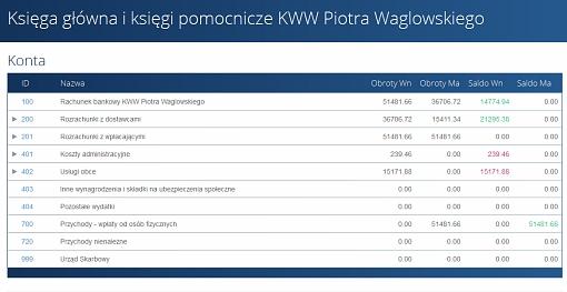 Zrzut ekranu strony KWW Piotra Waglowskiego z księgami finansowymi komitetu