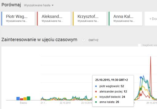 Wykres Google trends z liniami częstości wyszukiwania w serwisach Googla dla czterech kandydatów w okręgu 45