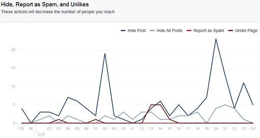 Wykres działań uznających treści strony Projekt: Senat w serwisie Facebook za niechciane