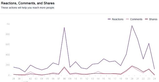 Wykres zasięgu strony Projekt: Senat w serwisie Facebook w toku kampanii plus opis