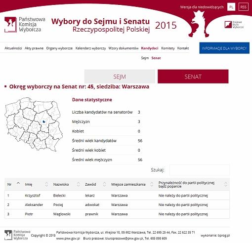 Screenshot serwisu PKW z kandydatami do Senatu w okręgu 45