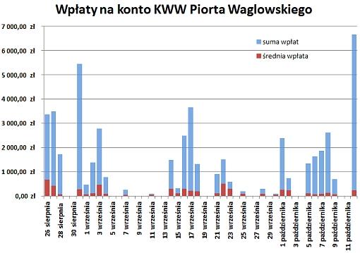 Wpłaty na konto KWW Piotra Waglowskiego w ujęciu dziennym