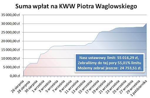 Wykres przedstawiający dynamikę wpłat na konto KWW Piotra Waglowskiego