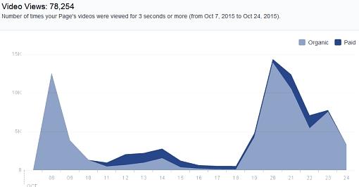 Wykres przedstawiający zasięg wideo Projekt Senat w serwisie Facebook