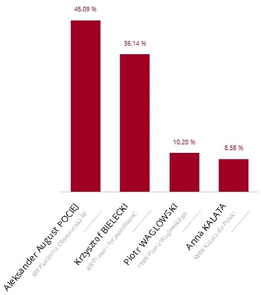 Wykres PKW wizualizacja wyników wyborów do Senatu RP w okręgu 45