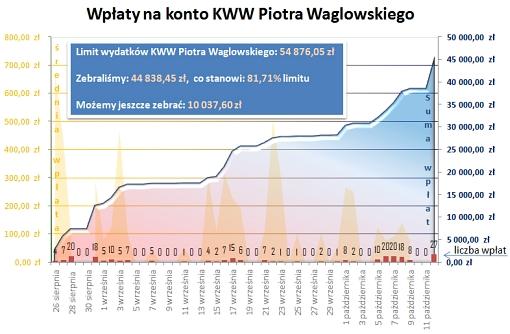 Wpłaty na konto KWW Piotra Waglowskiego w ujęciu sumarycznym