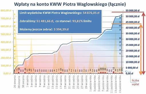 Wykres przedstawiający stan zbiórki funduszy na kampanię wyborczą