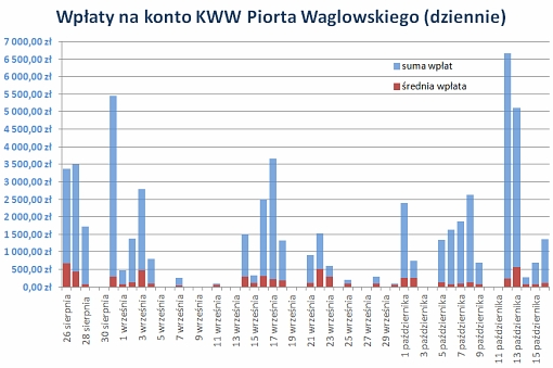 Wykres przedstawiający stan zbiórki funduszy na kampanię wyborczą w ujęciu dziennym