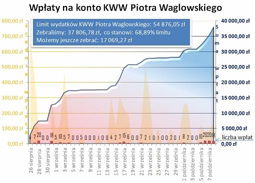 Wykres dotyczący wpłat na konto KWW Piotra Waglowskiego