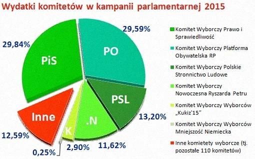 Wykres kołowy wydatków komitetów wyborczych w kampanii parlamentarnej 2015