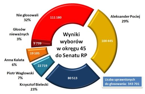 Wykres kołowy przedstawiający wyniki wyborów do Senatu RP w okręgu 45